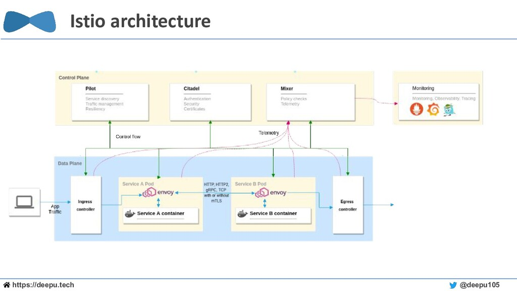 https://deepu.tech @deepu105 Istio architecture