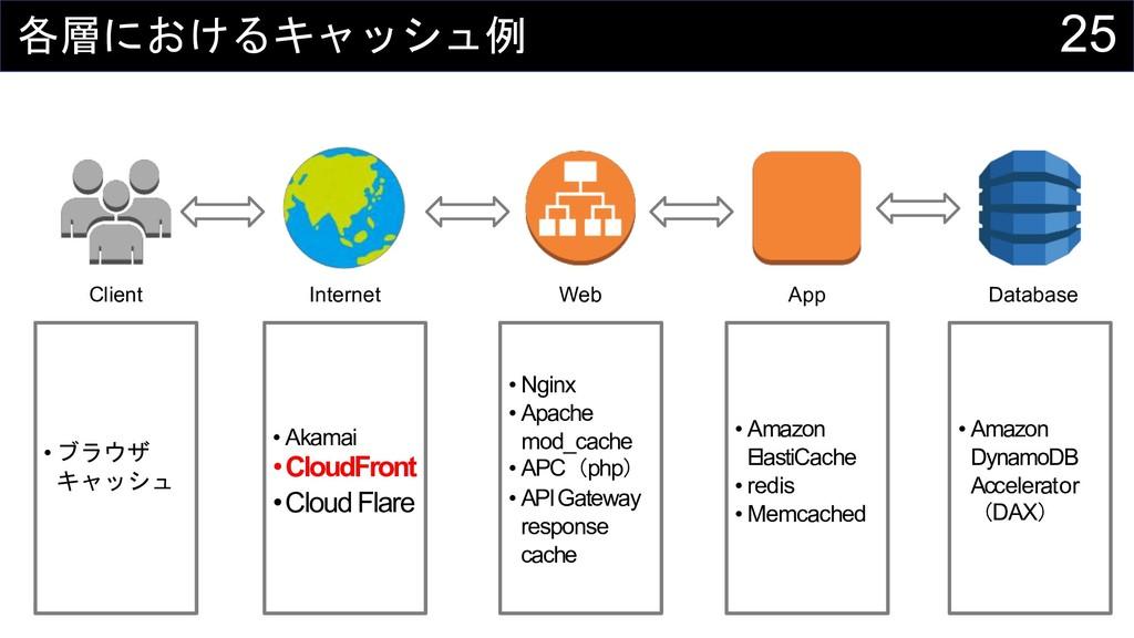 25   Client Internet Web App Databas...