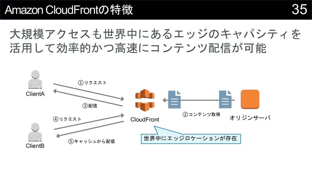 35 AmazonCloudFront41 .:2 '7( ...