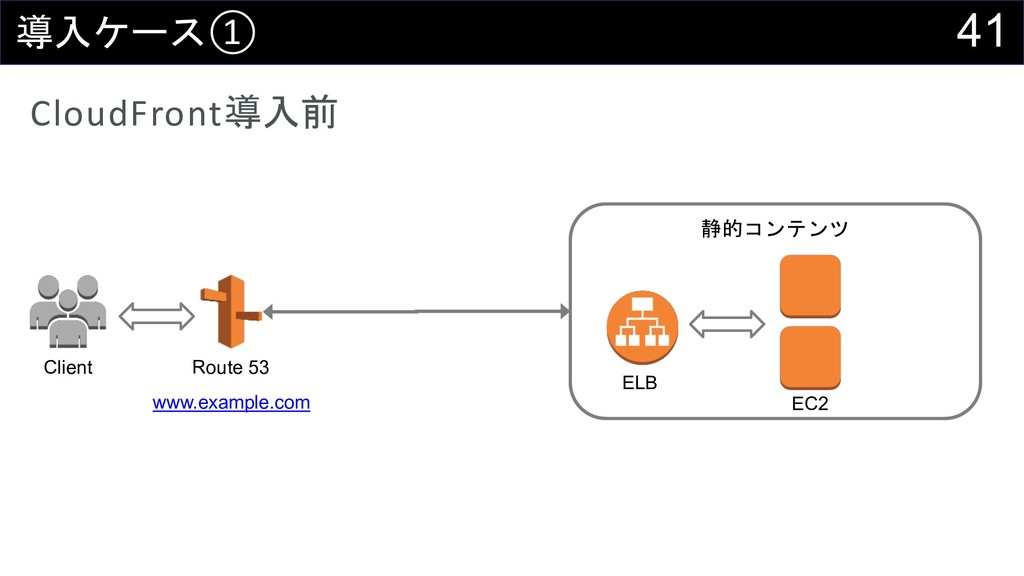 41  ① CloudFront  Client Route 53 www.exam...