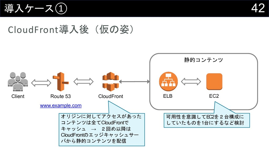 42 4-)① CloudFront4-5B+2C Client Route 53 ww...