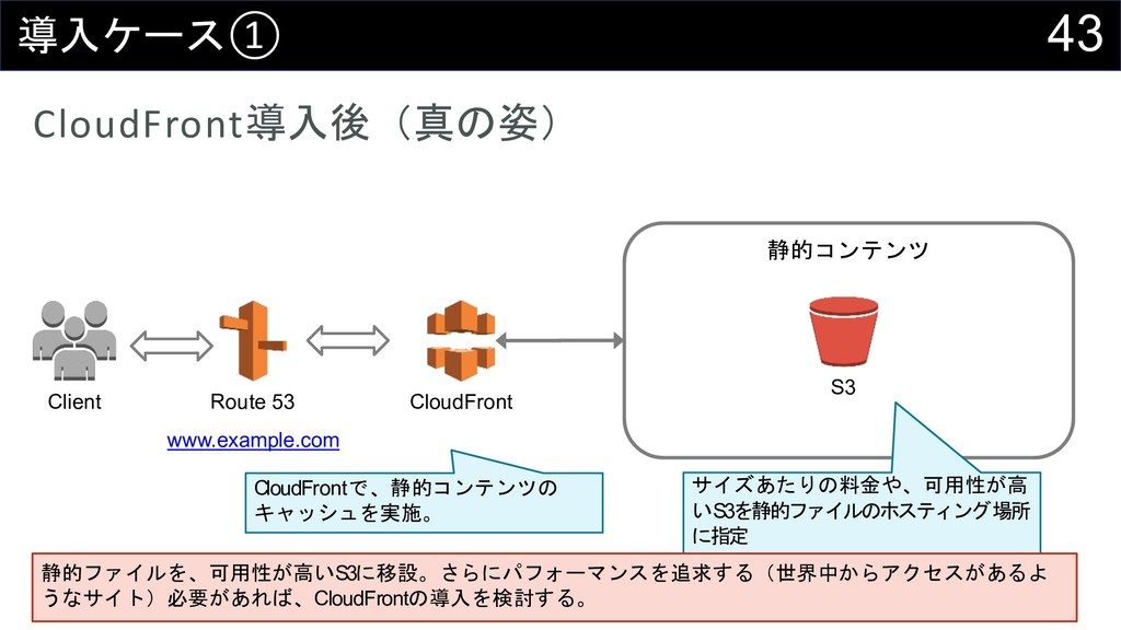 43 ;52#① CloudFront;5<QH8R Client Route 53 ww...