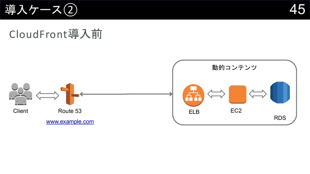 45 ② CloudFront Client Route 53 www.exam...
