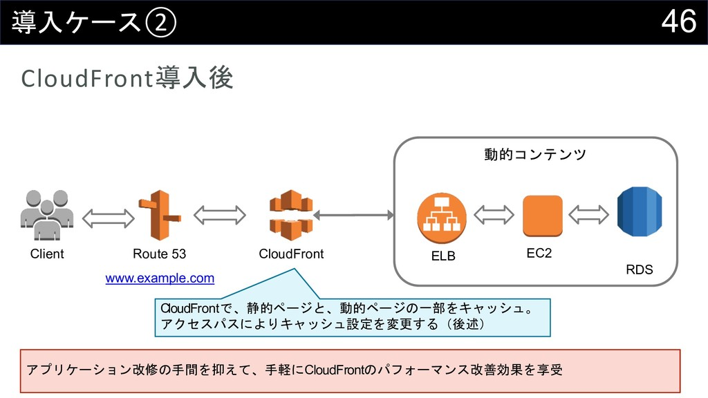 46 0)%② CloudFront0)1 Client Route 53 www.exa...