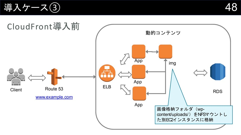 48  ③ CloudFront Client Route 53 www.exa...