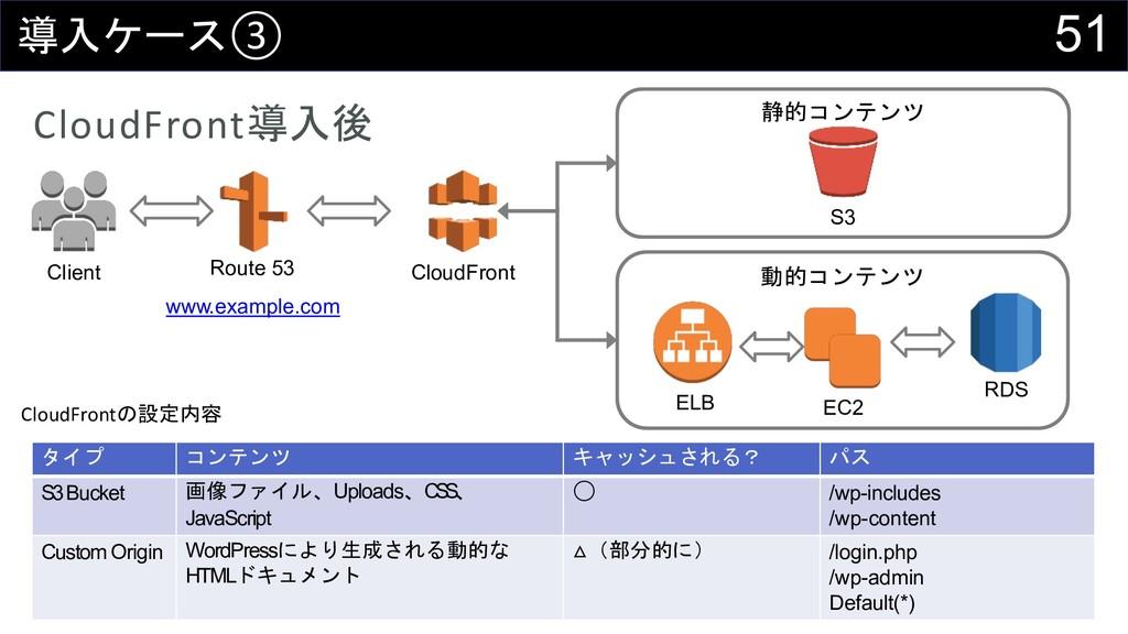51 '!③ CloudFront'!( CloudFront Client /,...