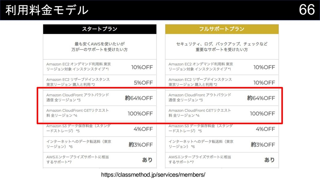 66  https://classmethod.jp/services/memb...