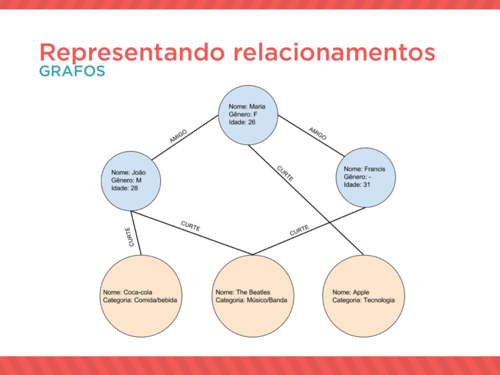 Representando relacionamentos GRAFOS