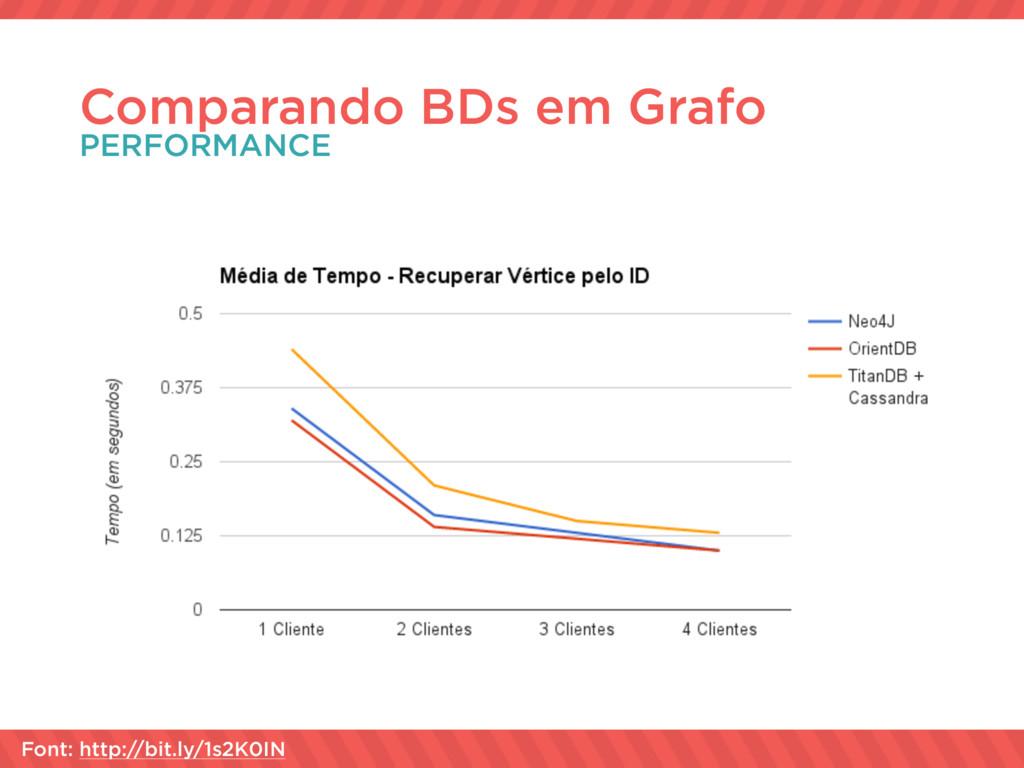 Comparando BDs em Grafo PERFORMANCE Font: http:...