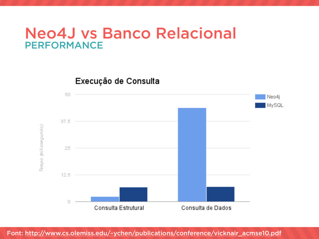 Neo4J vs Banco Relacional PERFORMANCE Font: htt...