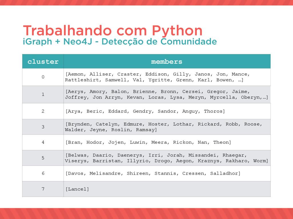 Trabalhando com Python iGraph + Neo4J - Detecçã...