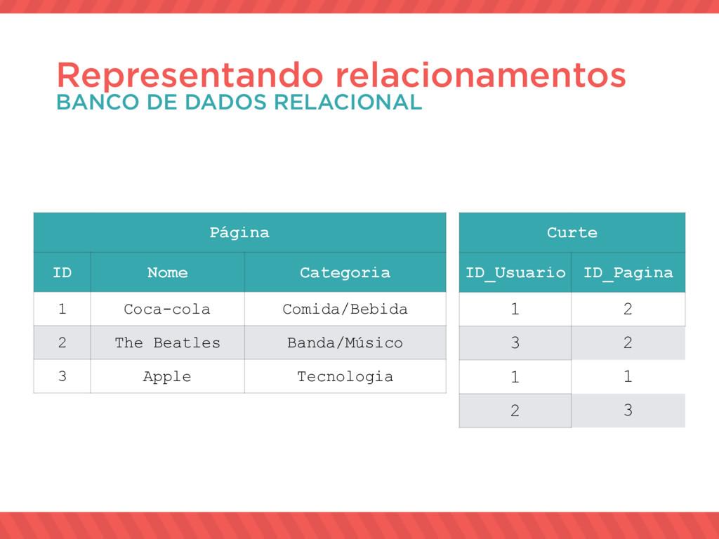 Representando relacionamentos BANCO DE DADOS RE...