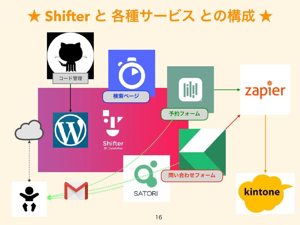 ˒ Shifter ͱ ֤छαʔϏε ͱͷߏ ˒  ݕࡧϖʔδ ༧ϑΥʔϜ ͍߹Θͤ...