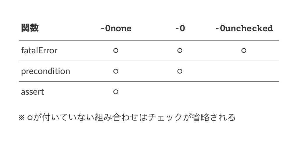 ؔ -Onone -O -Ounchecked fatalError ○ ○ ○ preco...