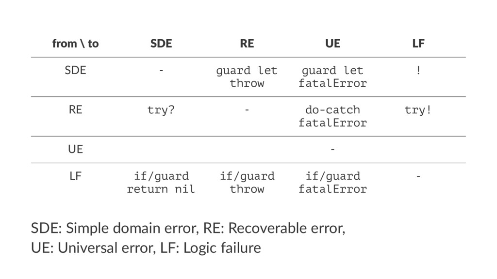 from \ to SDE RE UE LF SDE - guard let throw gu...