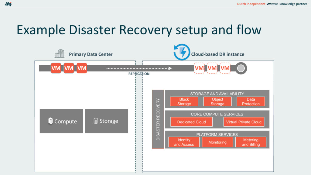 Example Disaster Recovery setup and flow Primar...