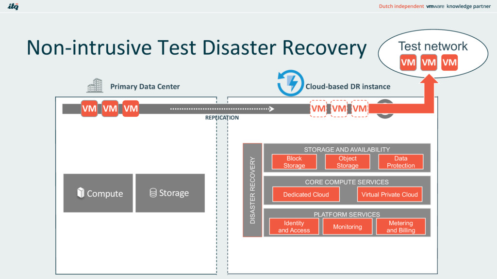 Test network Non-intrusive Test Disaster Recove...