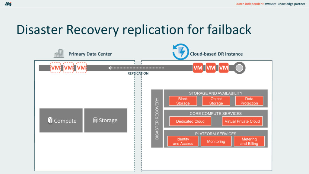 Disaster Recovery replication for failback NETW...