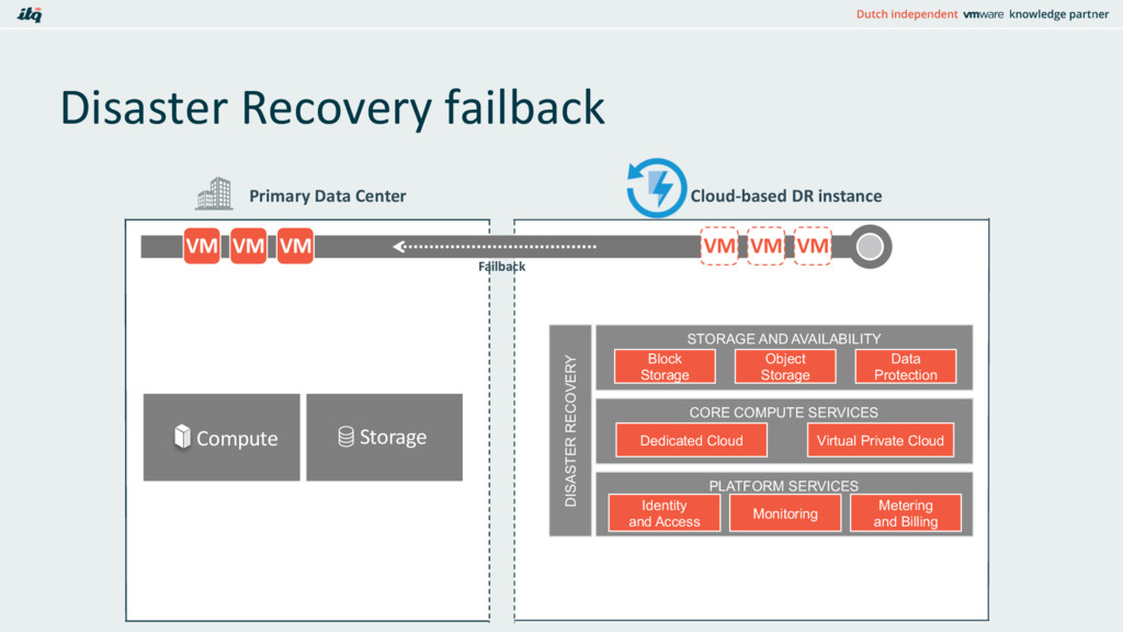 Disaster Recovery failback NETWORK Primary Data...