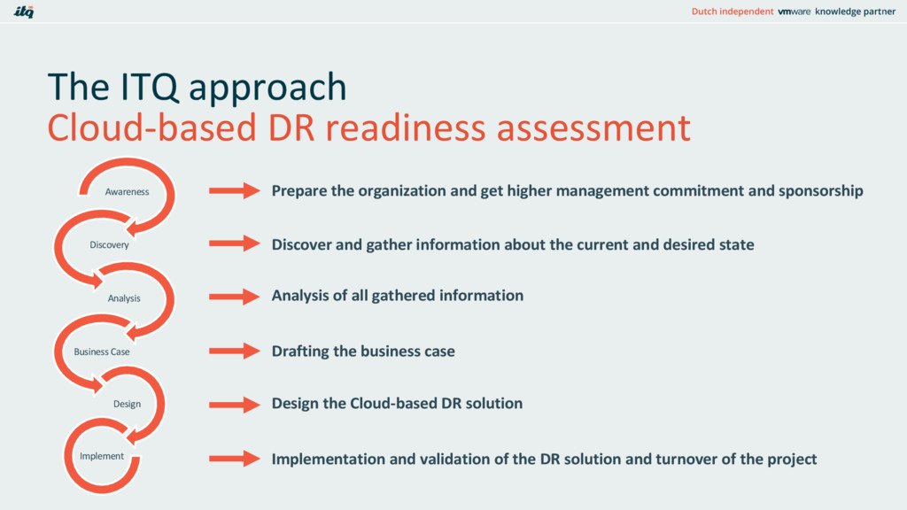 The ITQ approach Cloud-based DR readiness asses...