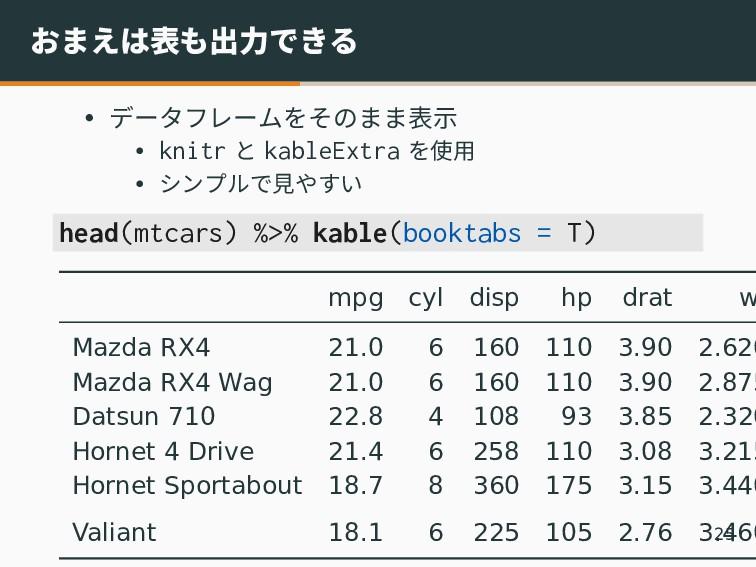 おまえは表も出力できる • データフレームをそのまま表示 • knitr と kableExt...