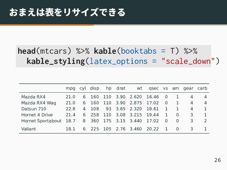 おまえは表をリサイズできる head(mtcars) %>% kable(booktabs =...