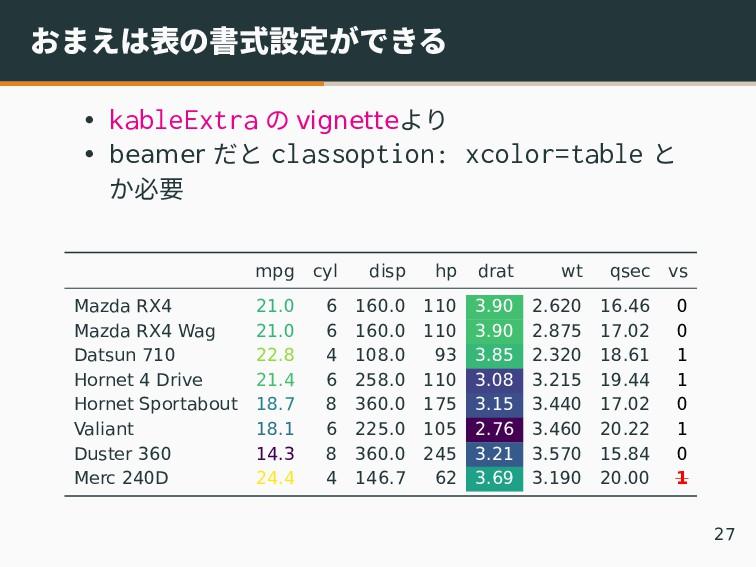 おまえは表の書式設定ができる • kableExtra の vignetteより • beam...