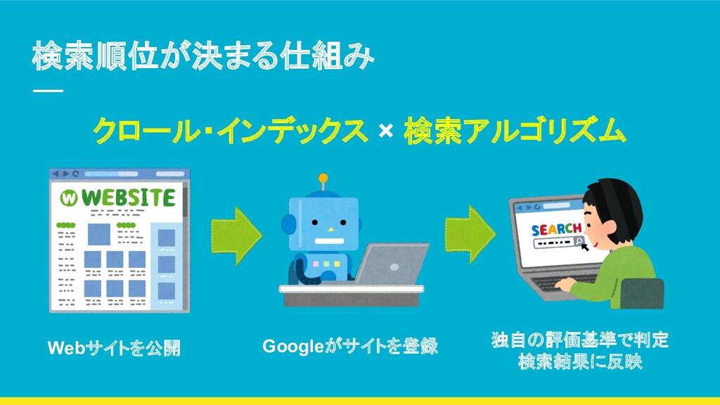 検索順位が決まる仕組み クロール・インデックス × 検索アルゴリズム Webサイトを公開 Go...