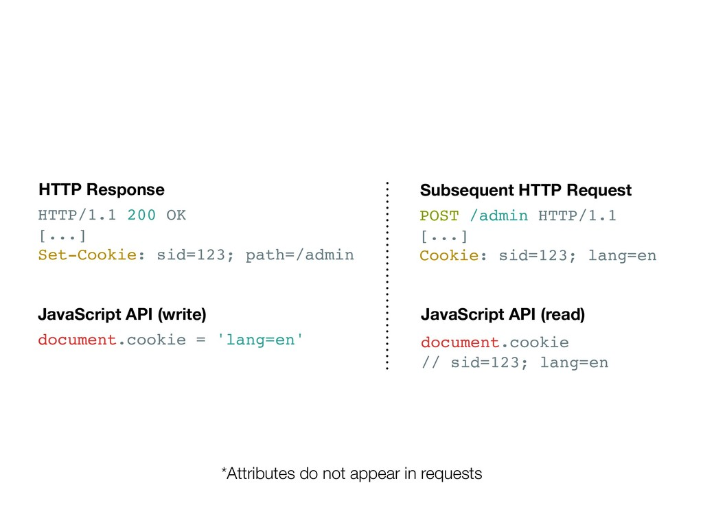 HTTP/1.1 200 OK [...] Set-Cookie: sid=123; path...
