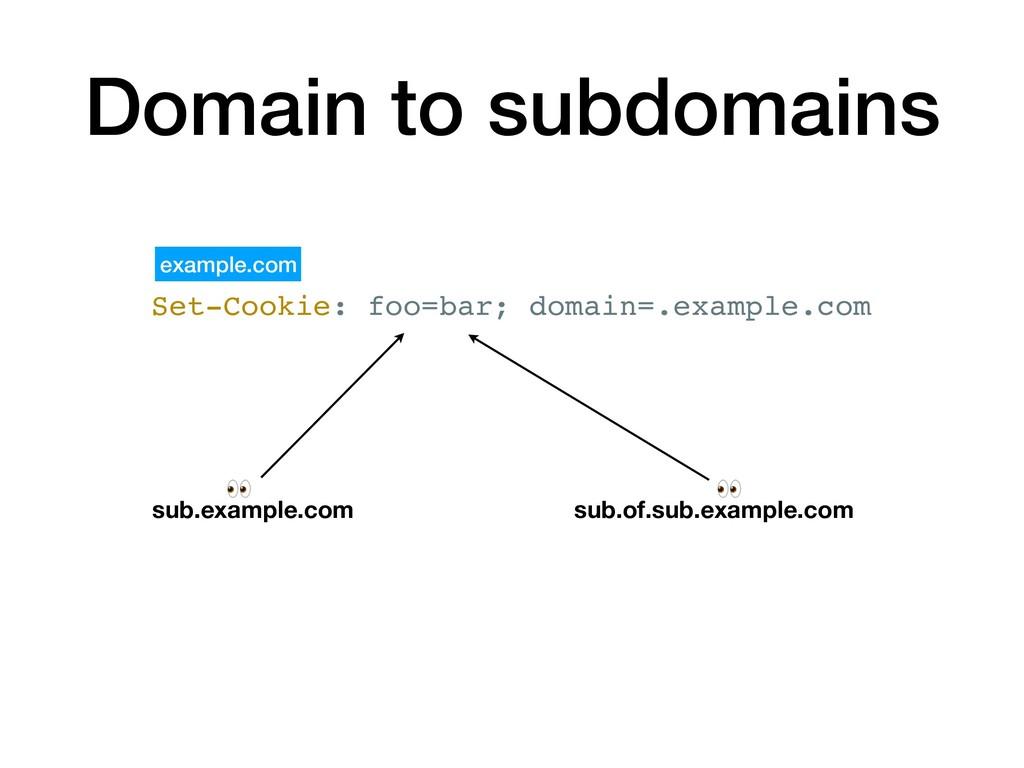 Set-Cookie: foo=bar; domain=.example.com exampl...