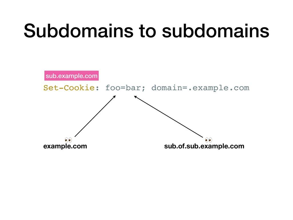 Set-Cookie: foo=bar; domain=.example.com sub.ex...