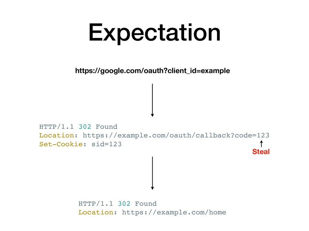 Expectation https://google.com/oauth?client_id=...