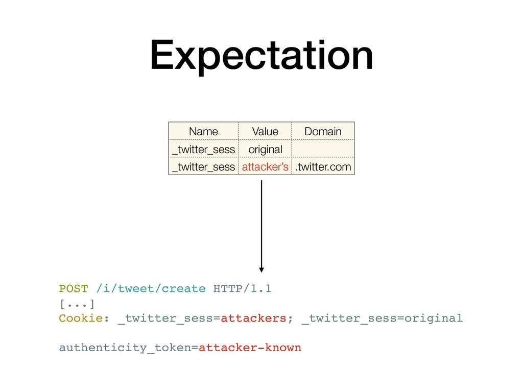 Expectation Name Value Domain _twitter_sess ori...