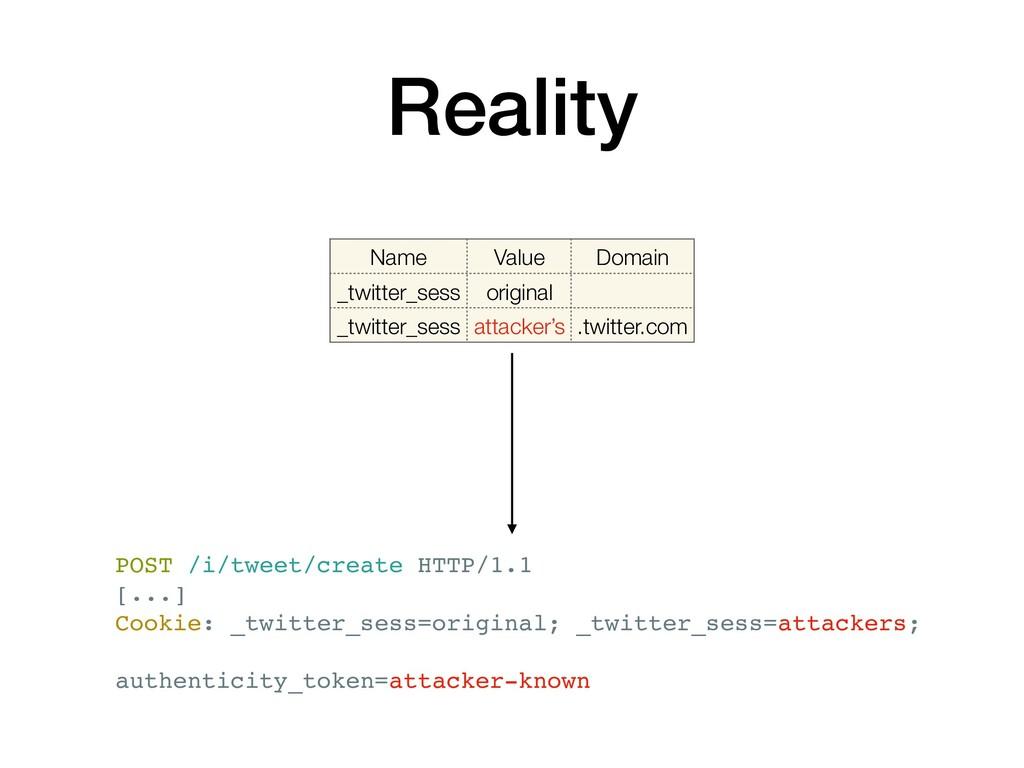Reality Name Value Domain _twitter_sess origina...
