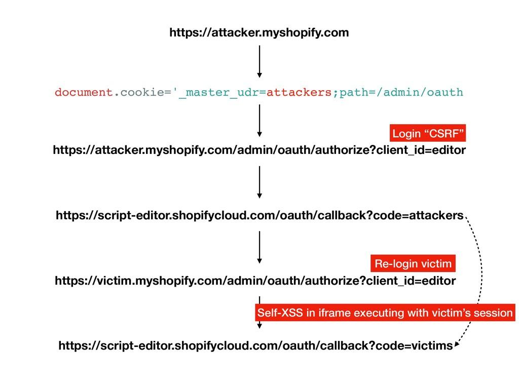 https://attacker.myshopify.com https://attacker...