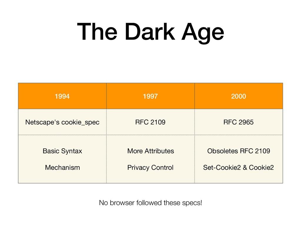 The Dark Age 1994 1997 2000 Netscape's cookie_s...