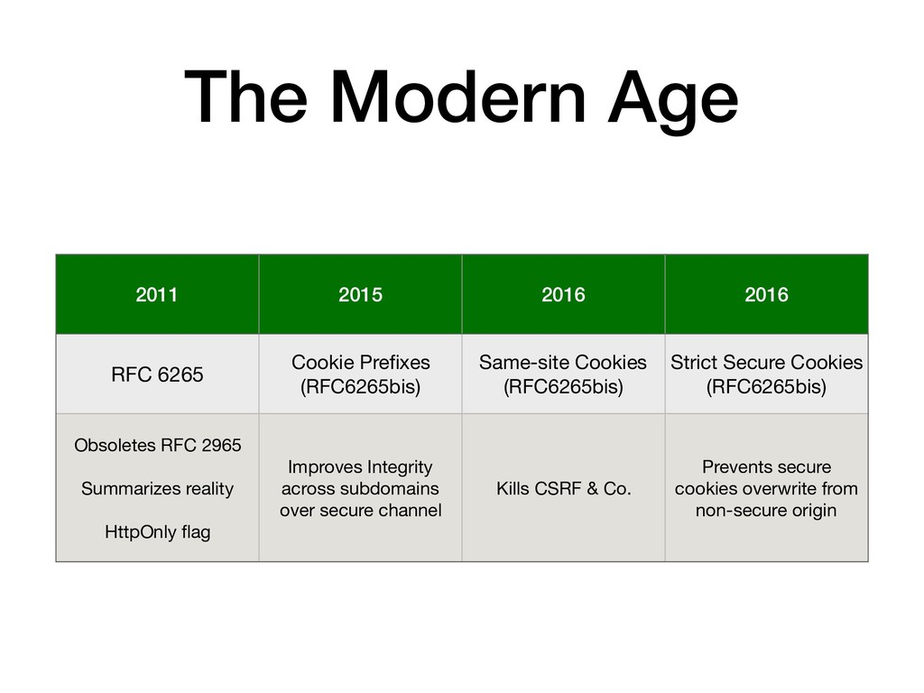 The Modern Age 2011 2015 2016 2016 RFC 6265 Coo...