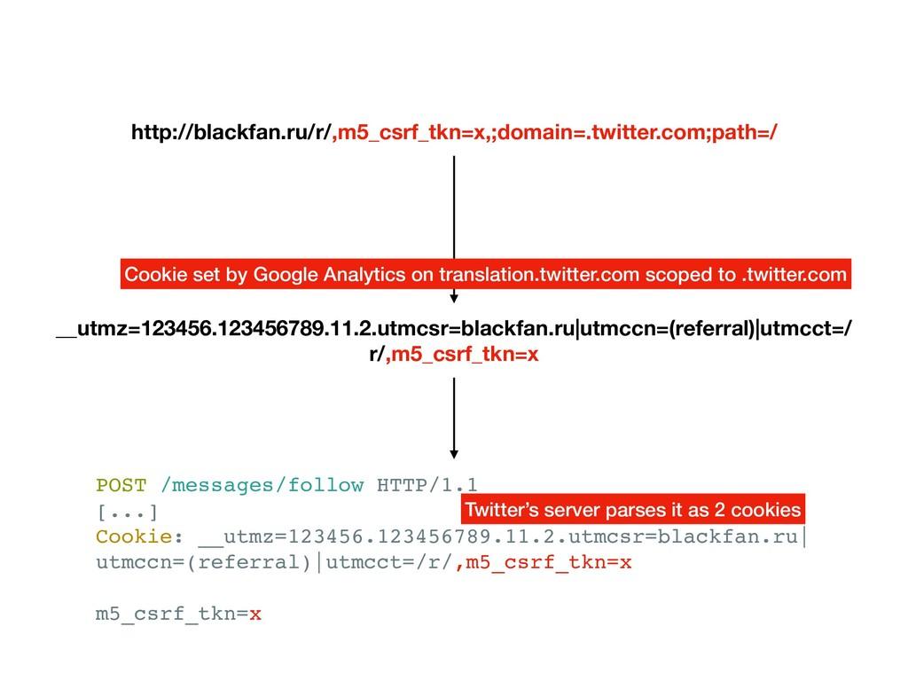 http://blackfan.ru/r/,m5_csrf_tkn=x,;domain=.tw...
