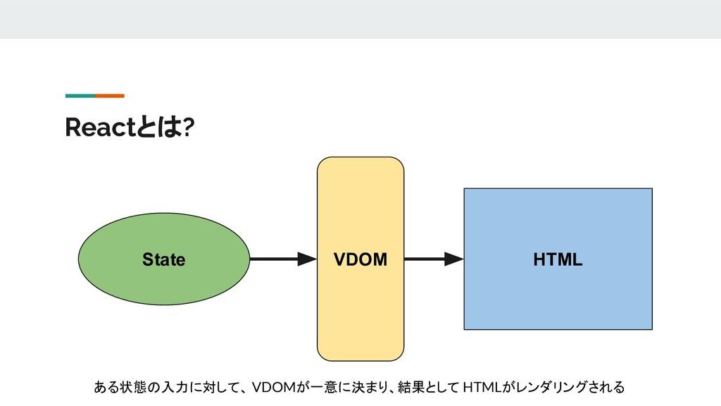 Reactとは? State VDOM HTML ある状態の入力に対して、 VDOMが一意に決...