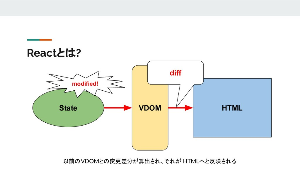 Reactとは? State VDOM HTML modified! diff 以前のVDOM...