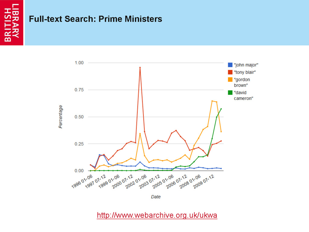 Full-text Search: Prime Ministers http://www.we...