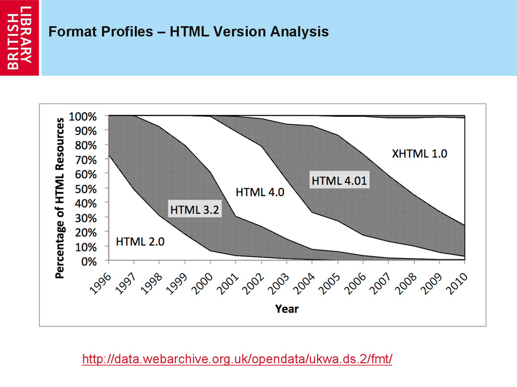 Format Profiles – HTML Version Analysis http://...