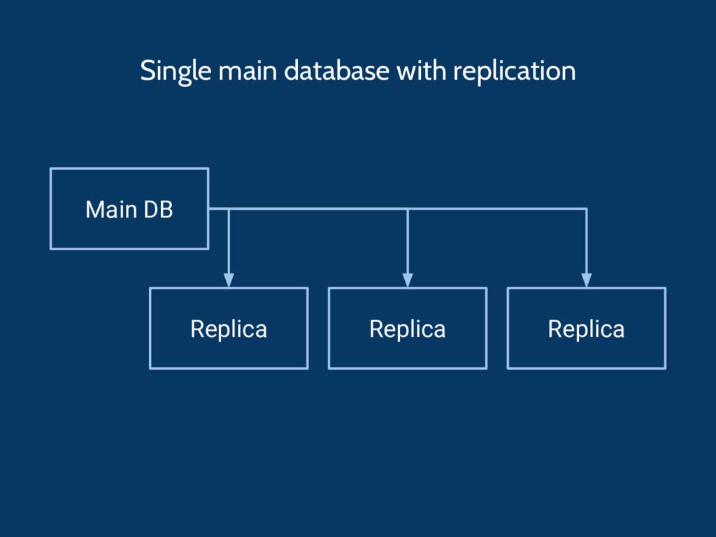 Main DB Replica Replica Replica Single main dat...