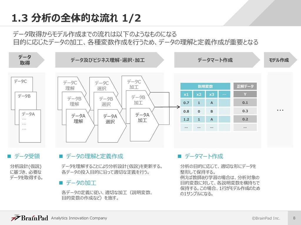 Analytics Innovation Company ©BrainPad Inc. 8 1...