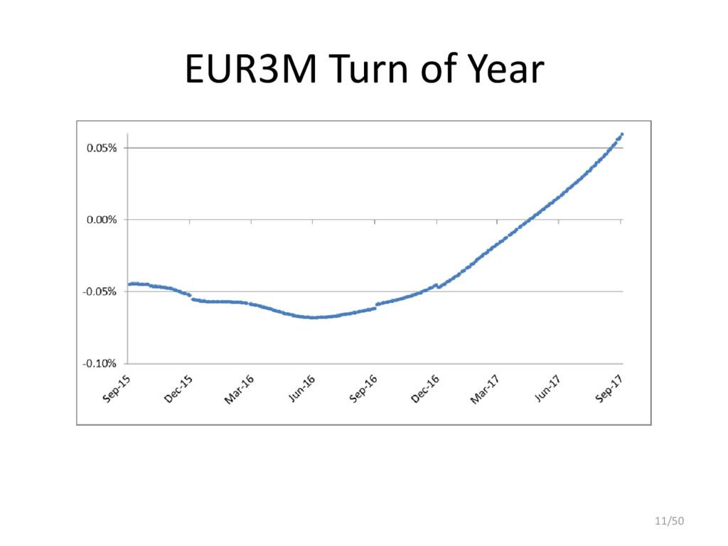 EUR3M Turn of Year 11/50