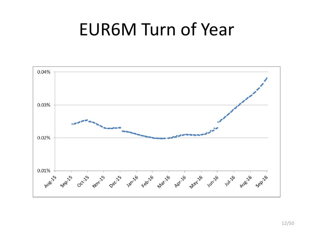 EUR6M Turn of Year 12/50