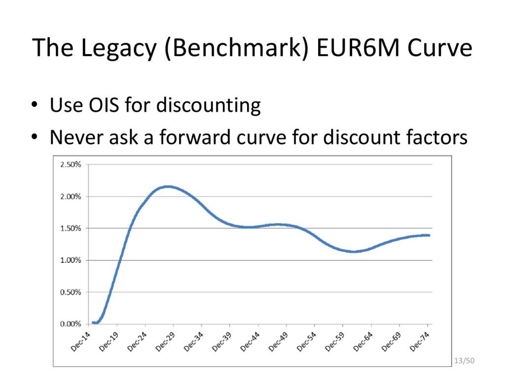 The Legacy (Benchmark) EUR6M Curve • Use OIS fo...