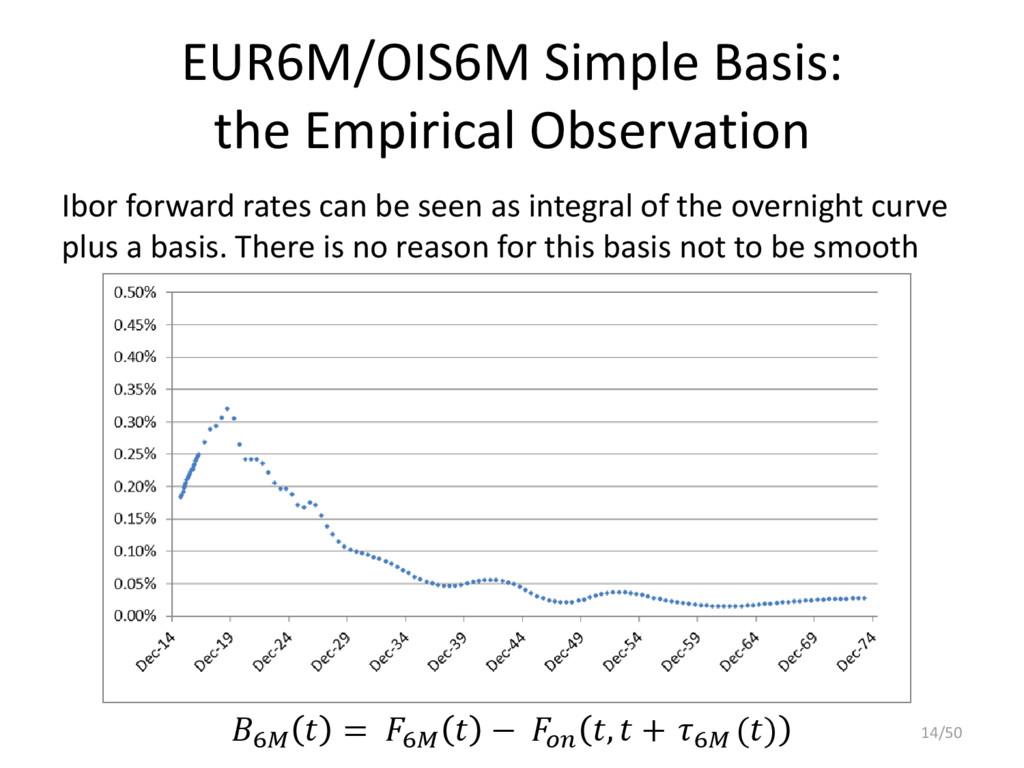 EUR6M/OIS6M Simple Basis: the Empirical Observa...
