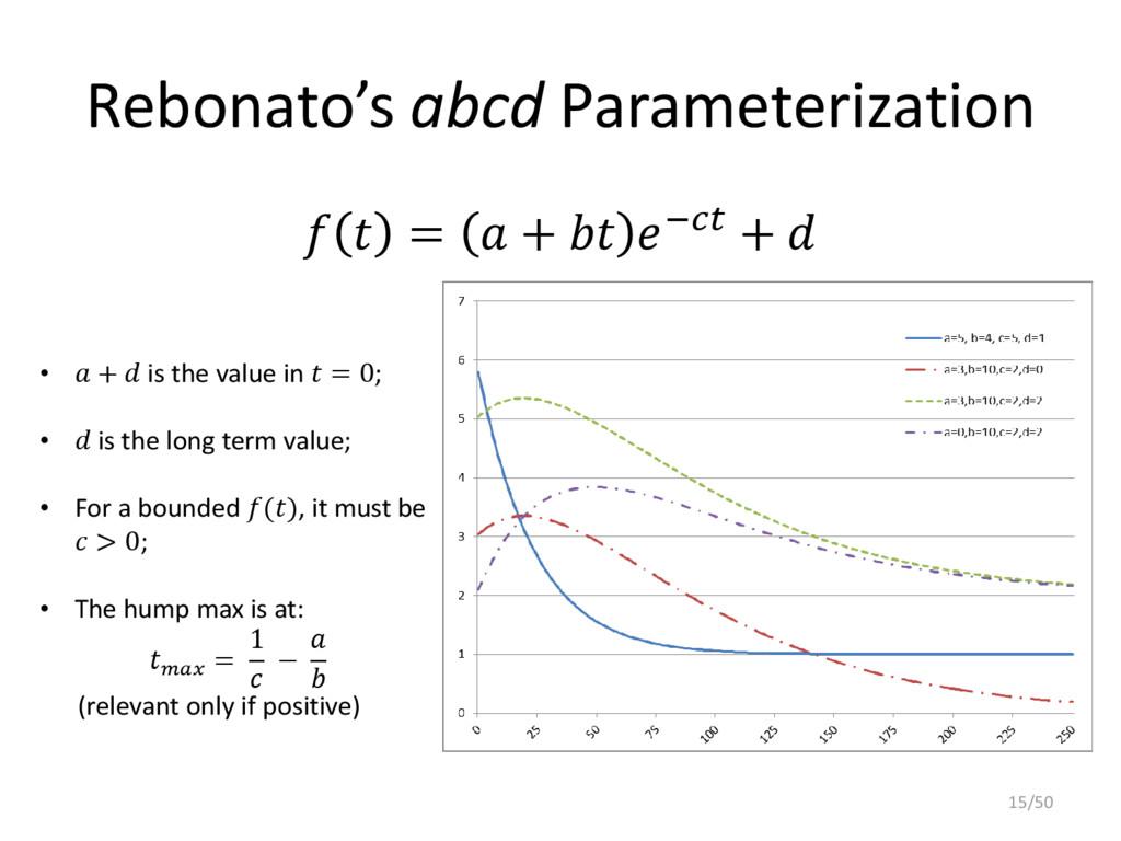 Rebonato's abcd Parameterization   =  +  − +  •...
