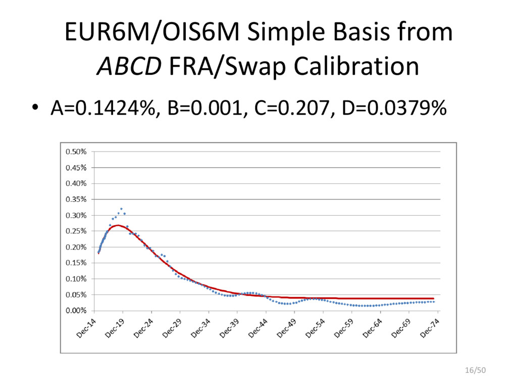 EUR6M/OIS6M Simple Basis from ABCD FRA/Swap Cal...